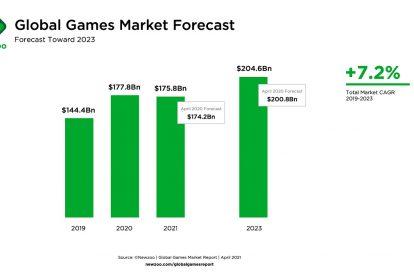 Newzoo: el mercado global de juegos se reducirá en 2021 por primera vez en muchos años