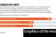 COVID en niños y límites de combustibles fósiles - la semana en infografías