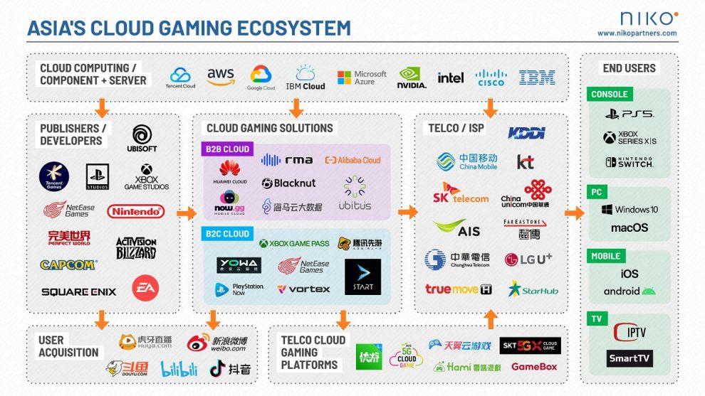 Niko Partners: el mercado de juegos en la nube de Asia se triplicará a 500 millones para 2025
